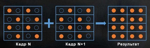 Checkerboard rendering vs upscaling