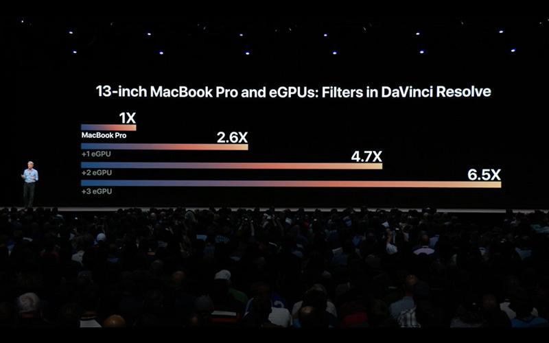 Прирост производительности при подключении внешних GPU к Macbook Pro