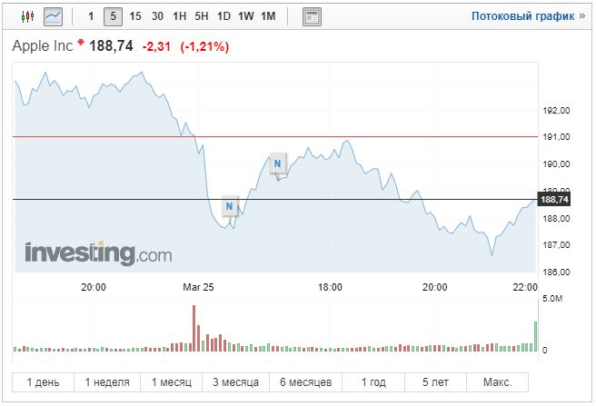 Акции Apple после презентации 25.03.19